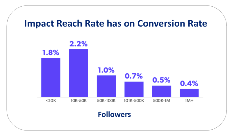 instagram better conversion rate